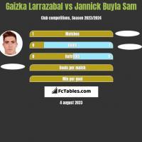 Gaizka Larrazabal vs Jannick Buyla Sam h2h player stats