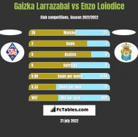 Gaizka Larrazabal vs Enzo Loiodice h2h player stats
