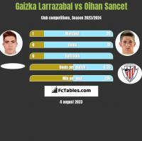 Gaizka Larrazabal vs Oihan Sancet h2h player stats
