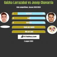 Gaizka Larrazabal vs Josep Chavarria h2h player stats