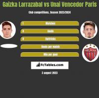 Gaizka Larrazabal vs Unai Vencedor Paris h2h player stats
