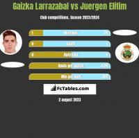 Gaizka Larrazabal vs Juergen Elitim h2h player stats
