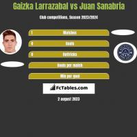Gaizka Larrazabal vs Juan Sanabria h2h player stats