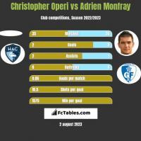Christopher Operi vs Adrien Monfray h2h player stats