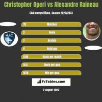 Christopher Operi vs Alexandre Raineau h2h player stats