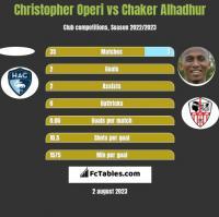 Christopher Operi vs Chaker Alhadhur h2h player stats