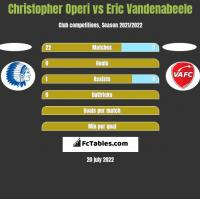 Christopher Operi vs Eric Vandenabeele h2h player stats