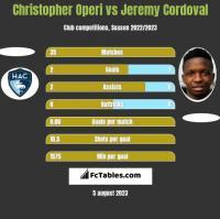Christopher Operi vs Jeremy Cordoval h2h player stats