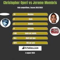 Christopher Operi vs Jerome Mombris h2h player stats