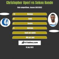 Christopher Operi vs Sekou Konde h2h player stats
