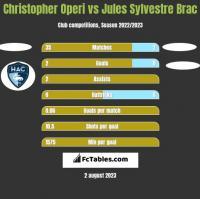 Christopher Operi vs Jules Sylvestre Brac h2h player stats
