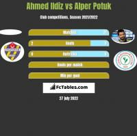 Ahmed Ildiz vs Alper Potuk h2h player stats