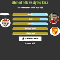 Ahmed Ildiz vs Aytac Kara h2h player stats