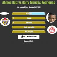 Ahmed Ildiz vs Garry Mendes Rodrigues h2h player stats