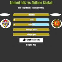 Ahmed Ildiz vs Ghilane Chalali h2h player stats