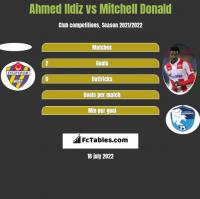 Ahmed Ildiz vs Mitchell Donald h2h player stats