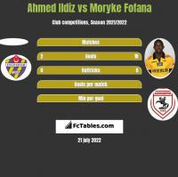 Ahmed Ildiz vs Moryke Fofana h2h player stats