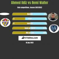 Ahmed Ildiz vs Remi Walter h2h player stats