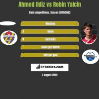Ahmed Ildiz vs Robin Yalcin h2h player stats