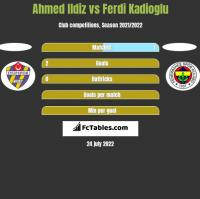 Ahmed Ildiz vs Ferdi Kadioglu h2h player stats