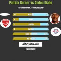 Patrick Burner vs Abdou Diallo h2h player stats