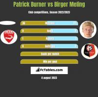 Patrick Burner vs Birger Meling h2h player stats