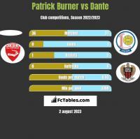 Patrick Burner vs Dante h2h player stats