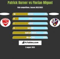 Patrick Burner vs Florian Miguel h2h player stats