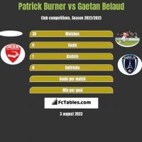 Patrick Burner vs Gaetan Belaud h2h player stats