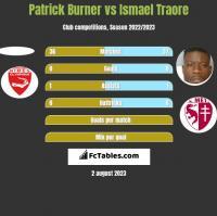 Patrick Burner vs Ismael Traore h2h player stats