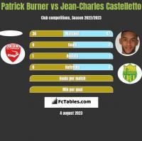 Patrick Burner vs Jean-Charles Castelletto h2h player stats