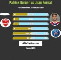 Patrick Burner vs Juan Bernat h2h player stats