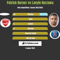 Patrick Burner vs Lavyin Kurzawa h2h player stats