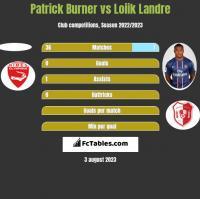 Patrick Burner vs Loiik Landre h2h player stats