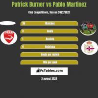 Patrick Burner vs Pablo Martinez h2h player stats