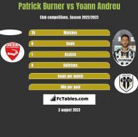 Patrick Burner vs Yoann Andreu h2h player stats
