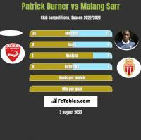 Patrick Burner vs Malang Sarr h2h player stats