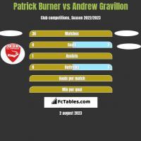 Patrick Burner vs Andrew Gravillon h2h player stats