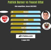 Patrick Burner vs Youcef Attal h2h player stats