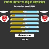 Patrick Burner vs Kelyan Guessoum h2h player stats