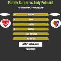 Patrick Burner vs Andy Pelmard h2h player stats