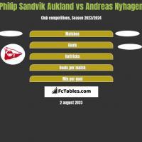 Philip Sandvik Aukland vs Andreas Nyhagen h2h player stats