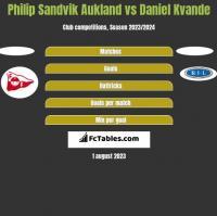 Philip Sandvik Aukland vs Daniel Kvande h2h player stats