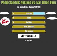 Philip Sandvik Aukland vs Ivar Erlien Furu h2h player stats