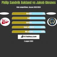 Philip Sandvik Aukland vs Jakob Glesnes h2h player stats