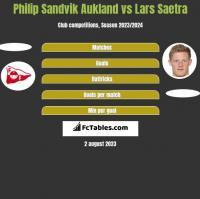 Philip Sandvik Aukland vs Lars Saetra h2h player stats