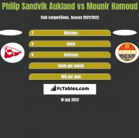 Philip Sandvik Aukland vs Mounir Hamoud h2h player stats