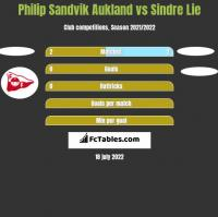 Philip Sandvik Aukland vs Sindre Lie h2h player stats