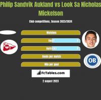 Philip Sandvik Aukland vs Look Sa Nicholas Mickelson h2h player stats