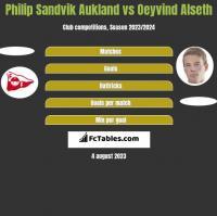Philip Sandvik Aukland vs Oeyvind Alseth h2h player stats